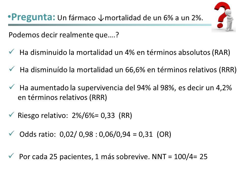 Pregunta: Un fármaco ↓mortalidad de un 6% a un 2%.