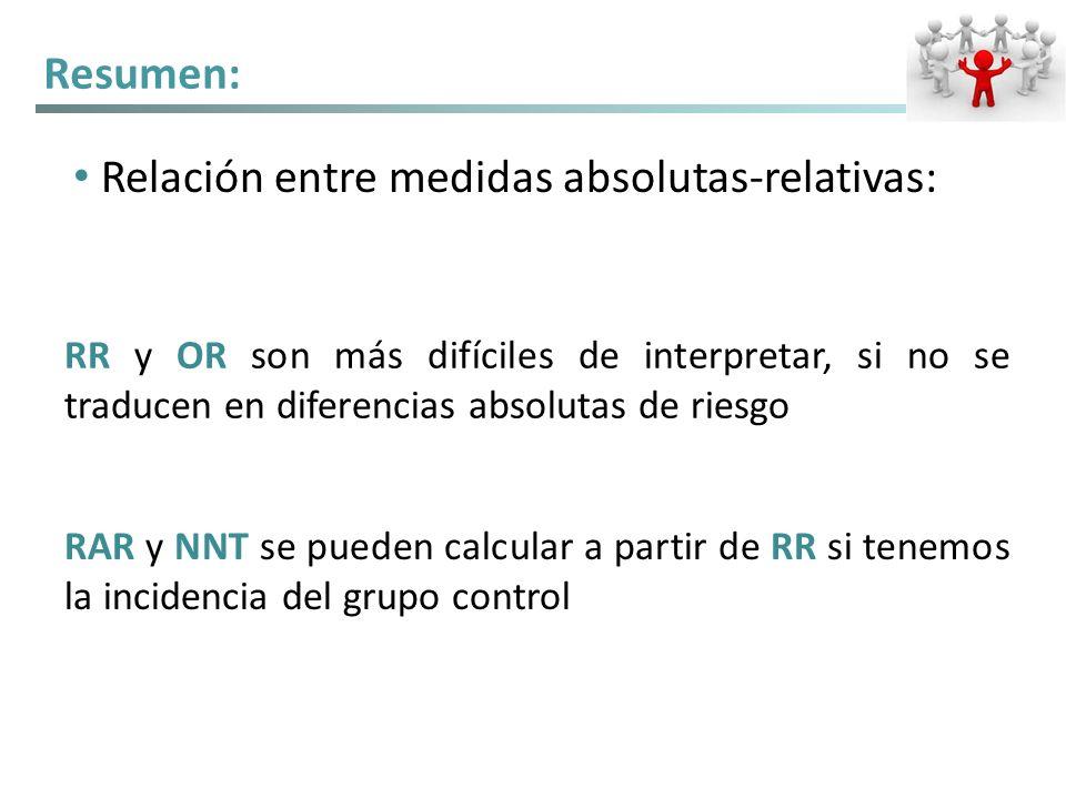 Relación entre medidas absolutas-relativas: