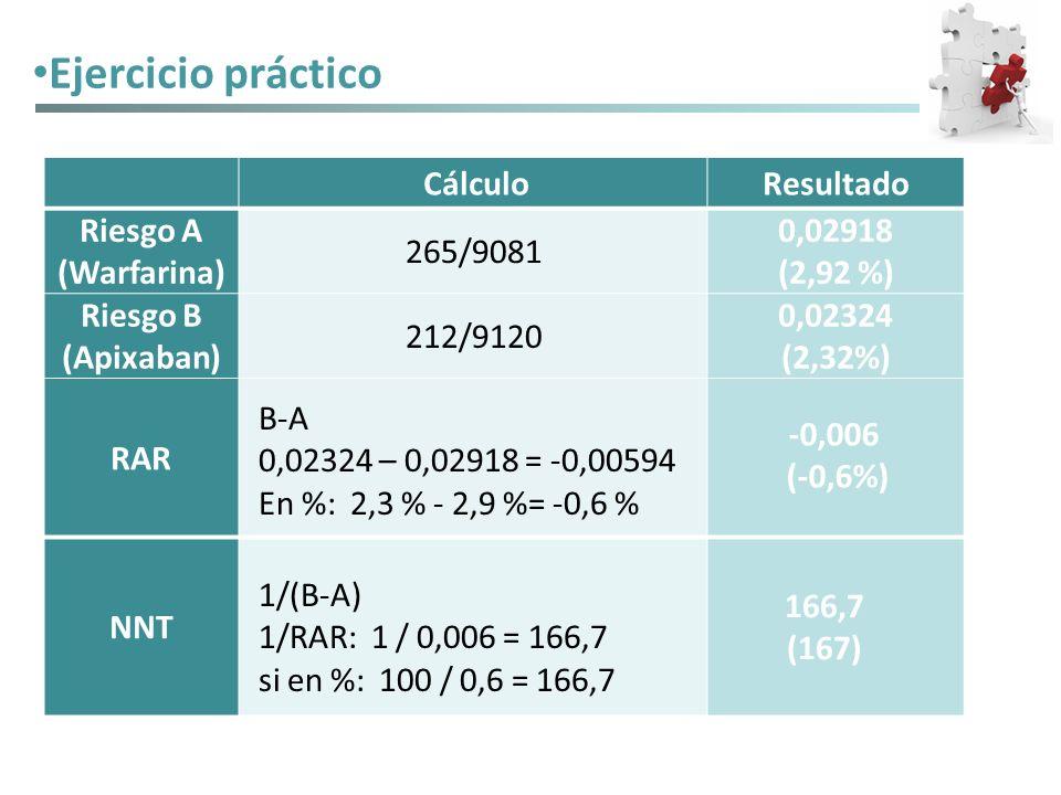 Ejercicio práctico Cálculo Resultado Riesgo A (Warfarina) 265/9081