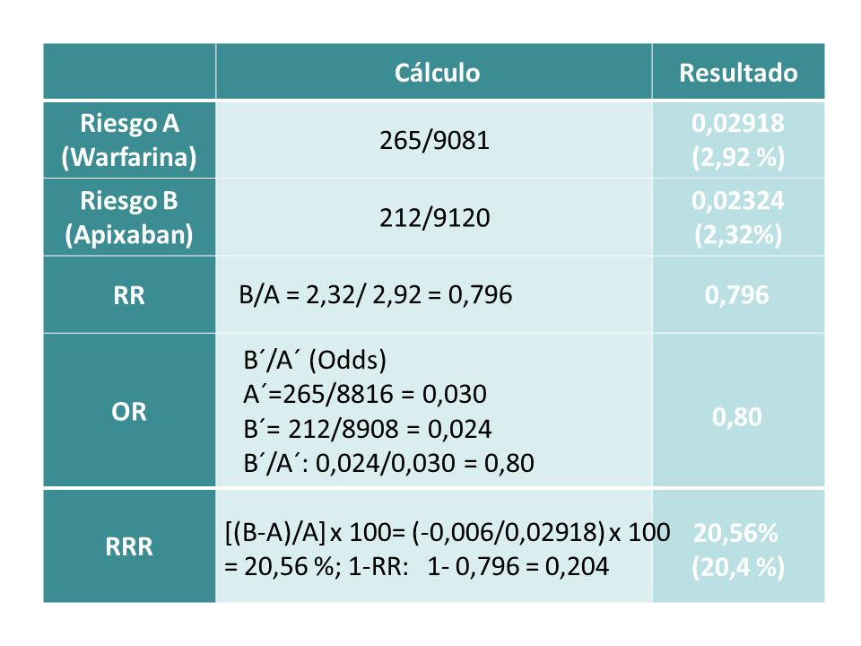 Cálculo. Resultado. Riesgo A (Warfarina) 265/9081. 0,02918. (2,92 %) Riesgo B (Apixaban) 212/9120.
