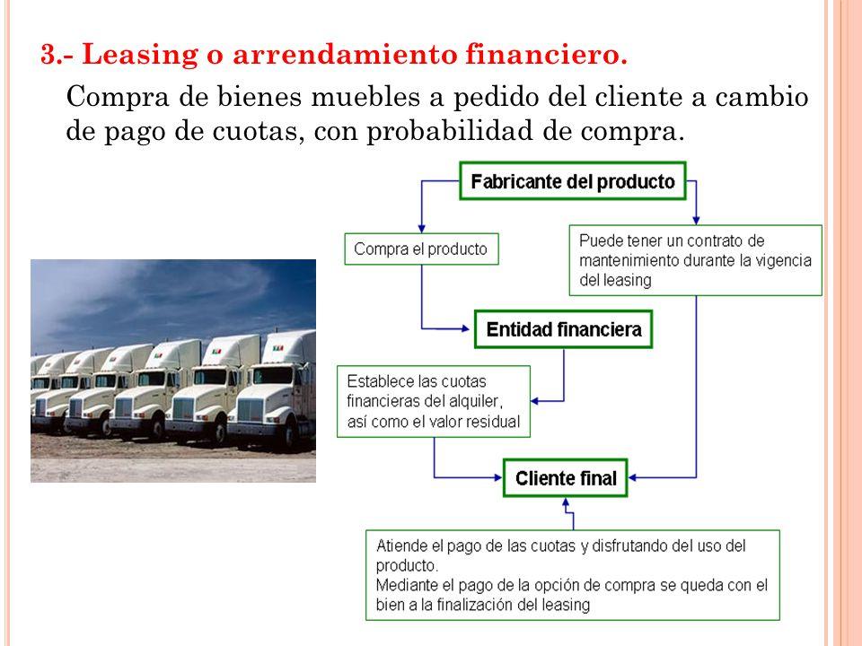 Sistema financiero y sistema bancario ppt descargar for Arrendamiento bienes muebles