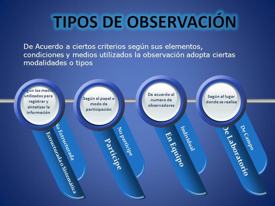 TIPOS DE OBSERVACIÓN De Laboratorio En Equipo Your Text Participe