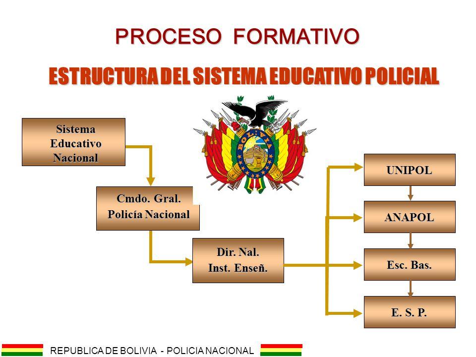ESTRUCTURA DEL SISTEMA EDUCATIVO POLICIAL