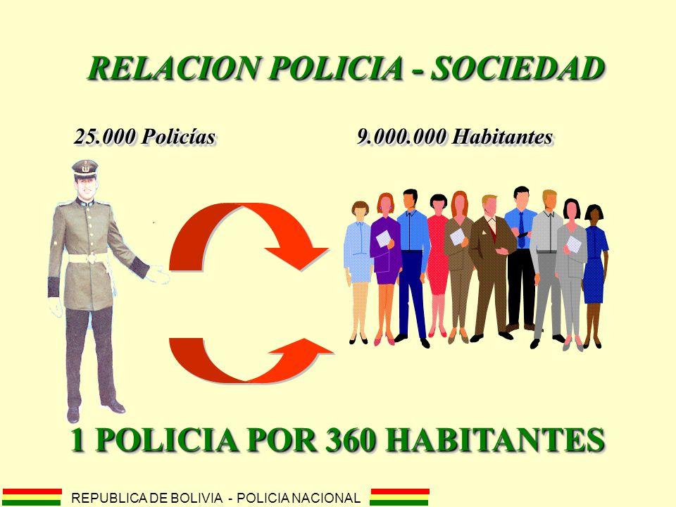 RELACION POLICIA - SOCIEDAD 1 POLICIA POR 360 HABITANTES