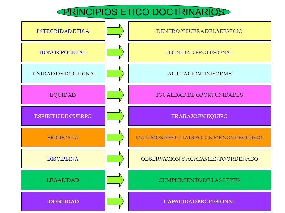 PRINCIPIOS ETICO DOCTRINARIOS