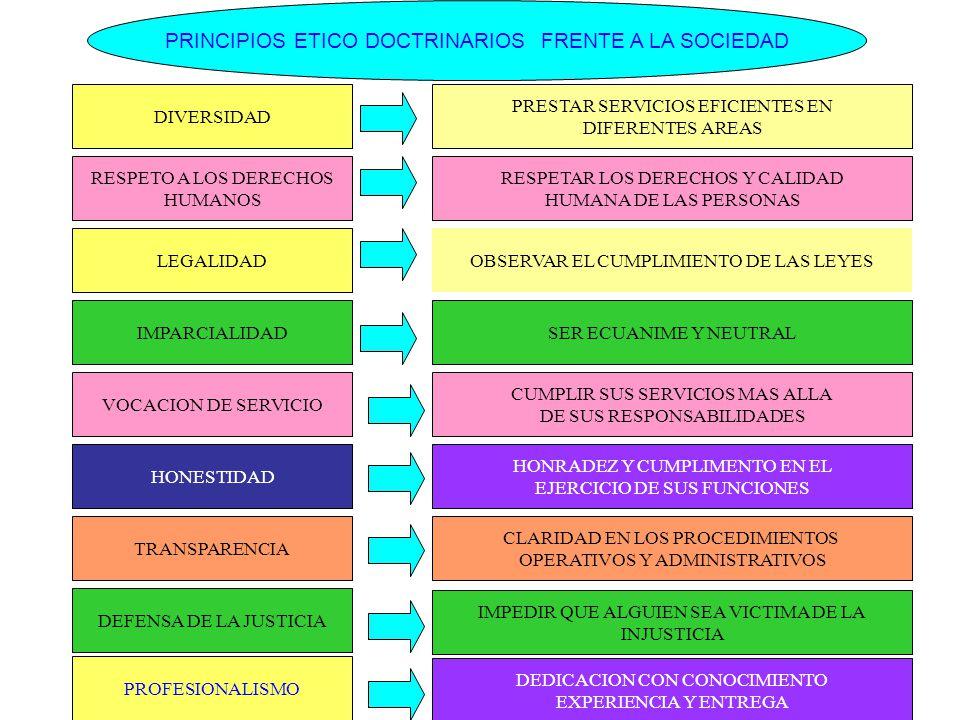 PRINCIPIOS ETICO DOCTRINARIOS FRENTE A LA SOCIEDAD