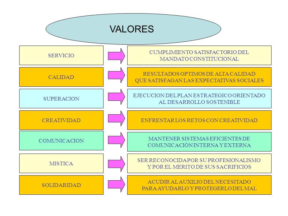 VALORES SERVICIO CUMPLIMIENTO SATISFACTORIO DEL MANDATO CONSTITUCIONAL