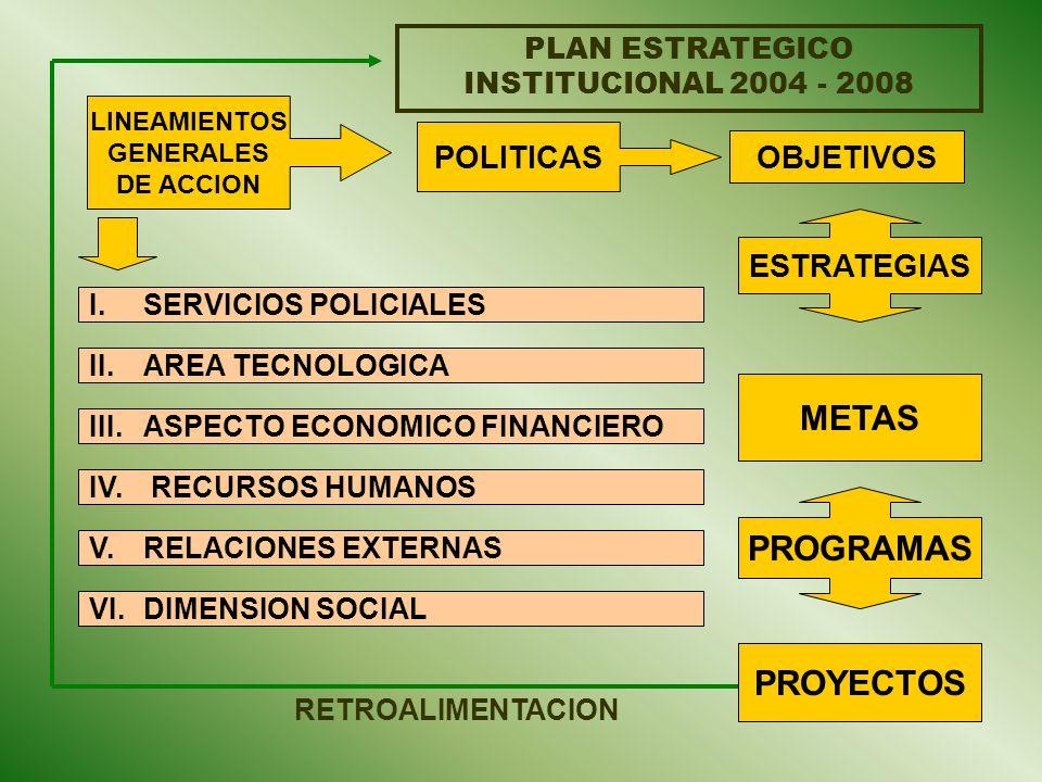 PLAN ESTRATEGICO INSTITUCIONAL 2004 - 2008