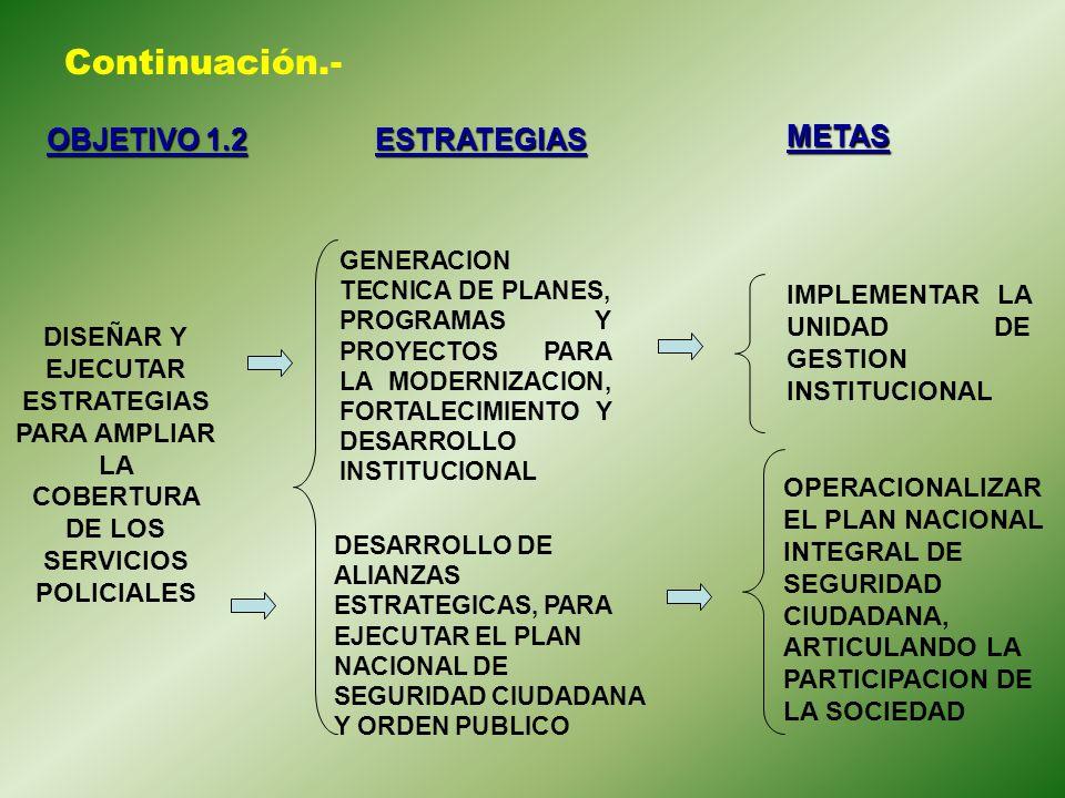 Continuación.- OBJETIVO 1.2 ESTRATEGIAS METAS