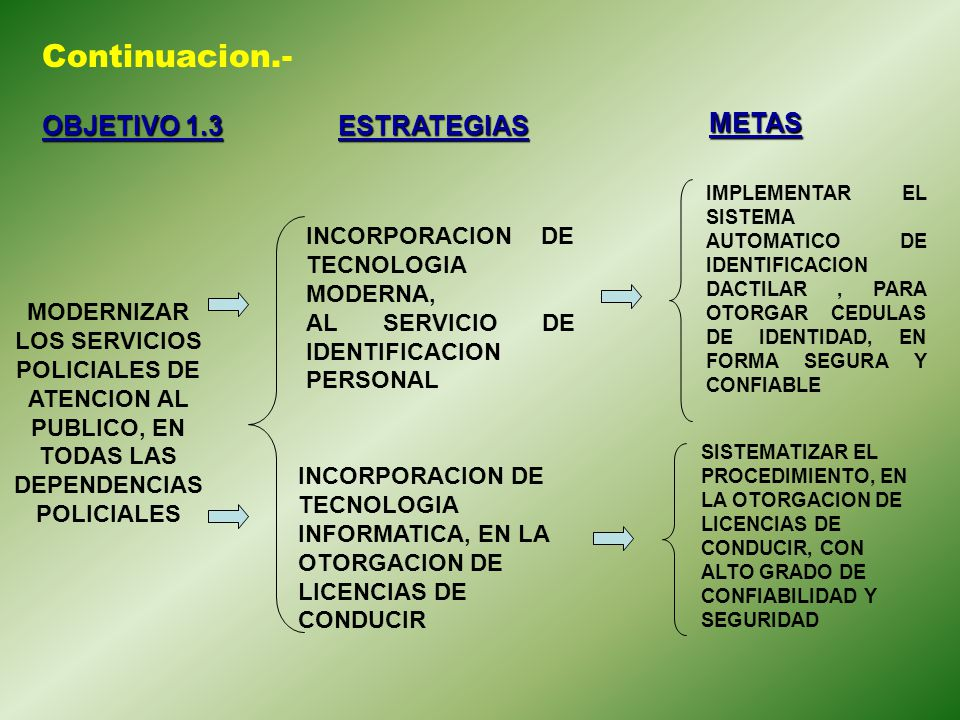 Continuacion.- OBJETIVO 1.3 ESTRATEGIAS METAS