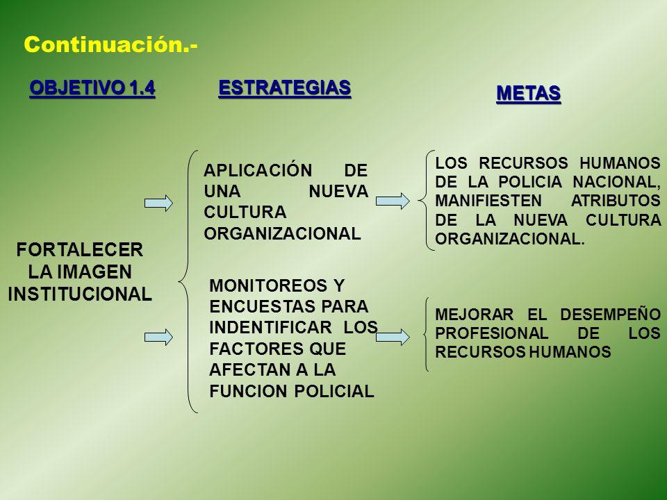 Continuación.- OBJETIVO 1.4 ESTRATEGIAS METAS FORTALECER LA IMAGEN