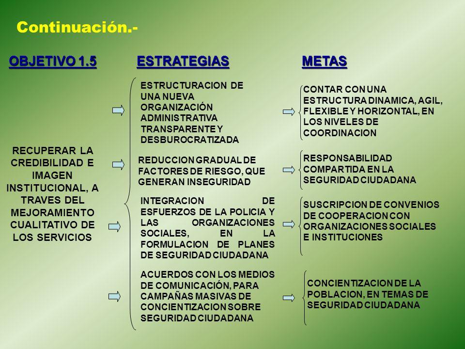 Continuación.- OBJETIVO 1.5 ESTRATEGIAS METAS