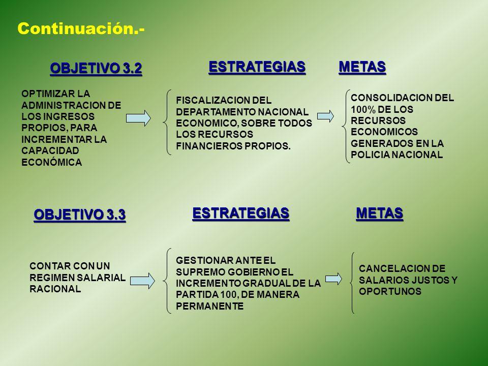Continuación.- OBJETIVO 3.2 ESTRATEGIAS METAS OBJETIVO 3.3 ESTRATEGIAS