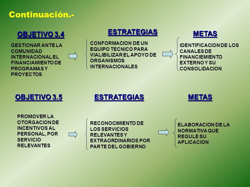 Continuación.- ESTRATEGIAS OBJETIVO 3.4 METAS OBJETIVO 3.5 ESTRATEGIAS