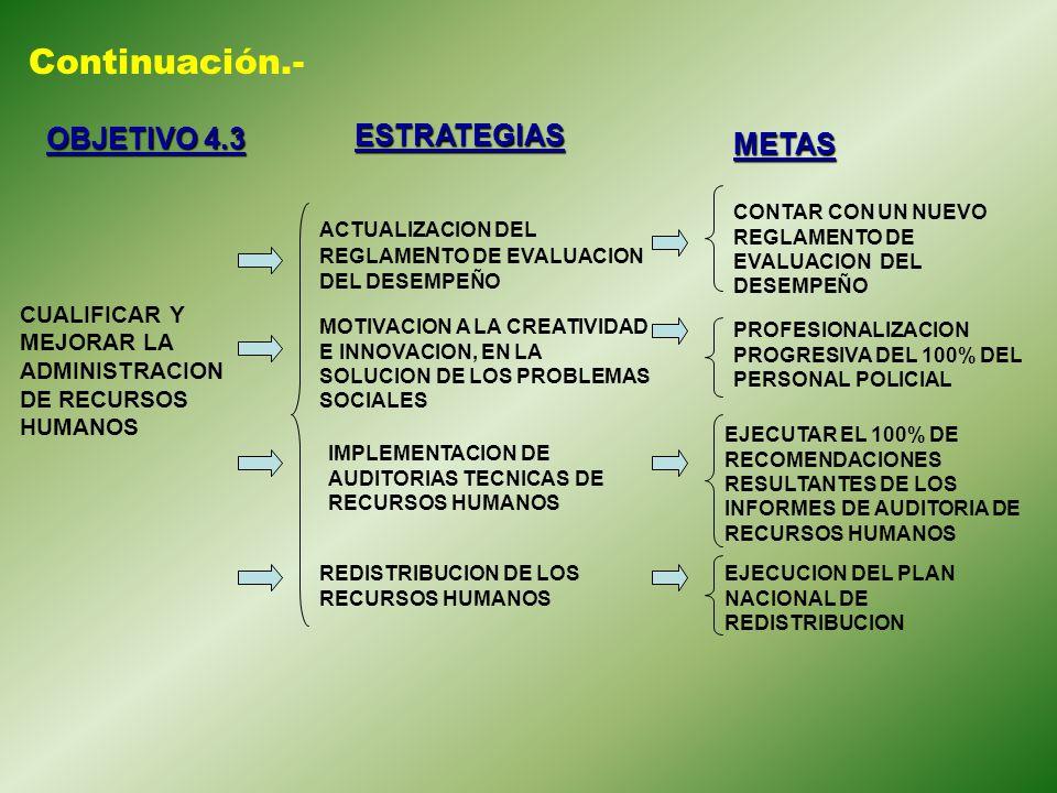 Continuación.- OBJETIVO 4.3 ESTRATEGIAS METAS