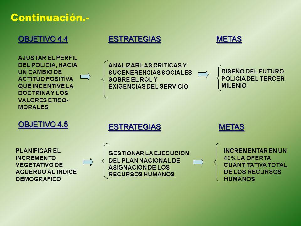 Continuación.- OBJETIVO 4.4 ESTRATEGIAS METAS OBJETIVO 4.5 ESTRATEGIAS