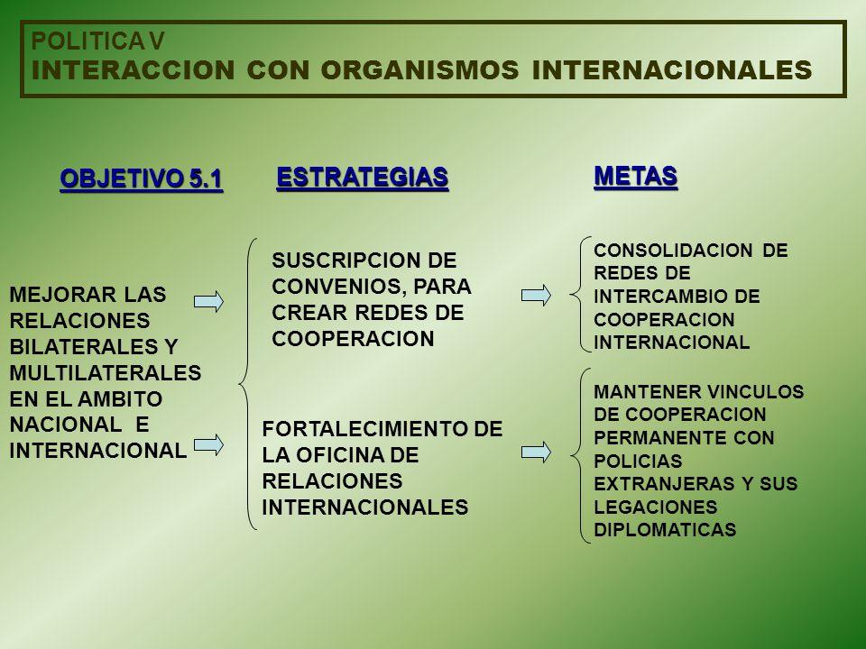 INTERACCION CON ORGANISMOS INTERNACIONALES