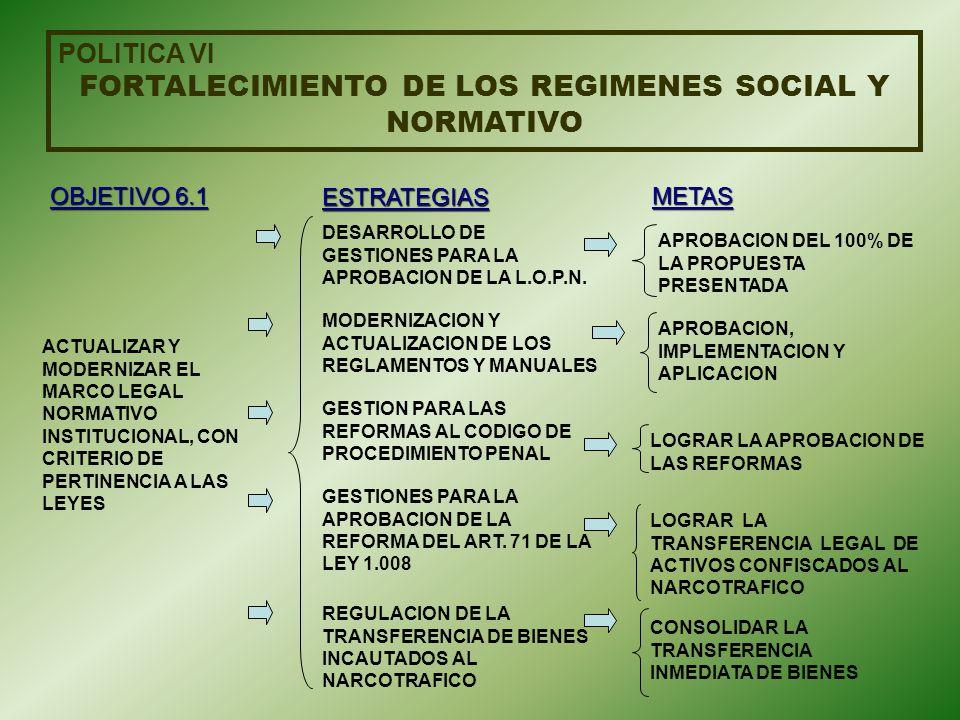 FORTALECIMIENTO DE LOS REGIMENES SOCIAL Y NORMATIVO