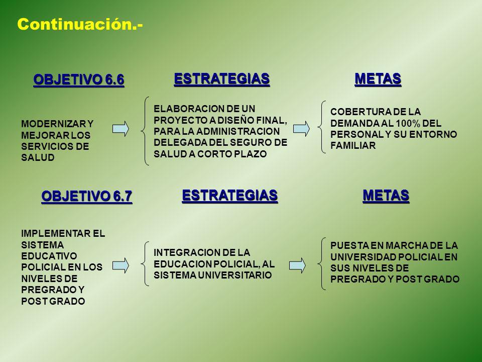 Continuación.- OBJETIVO 6.6 ESTRATEGIAS METAS OBJETIVO 6.7 ESTRATEGIAS