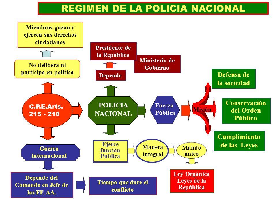 REGIMEN DE LA POLICIA NACIONAL