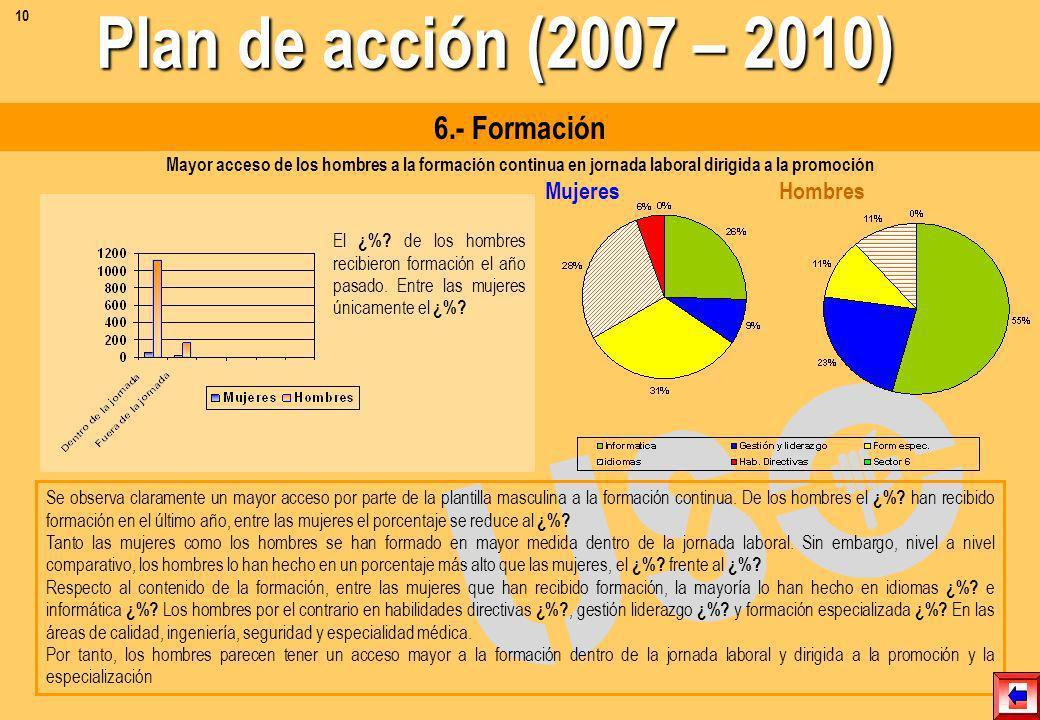 Plan de acción (2007 – 2010) 6.- Formación Mujeres Hombres