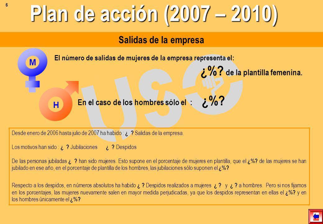 Plan de acción (2007 – 2010) Salidas de la empresa M