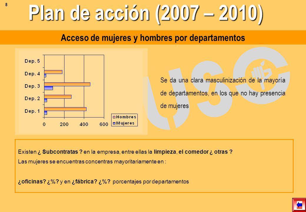 Acceso de mujeres y hombres por departamentos