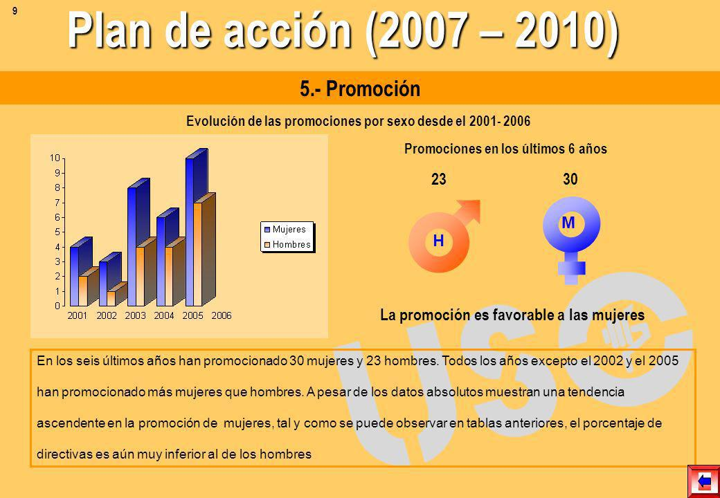 Plan de acción (2007 – 2010) 5.- Promoción 23 30 H M