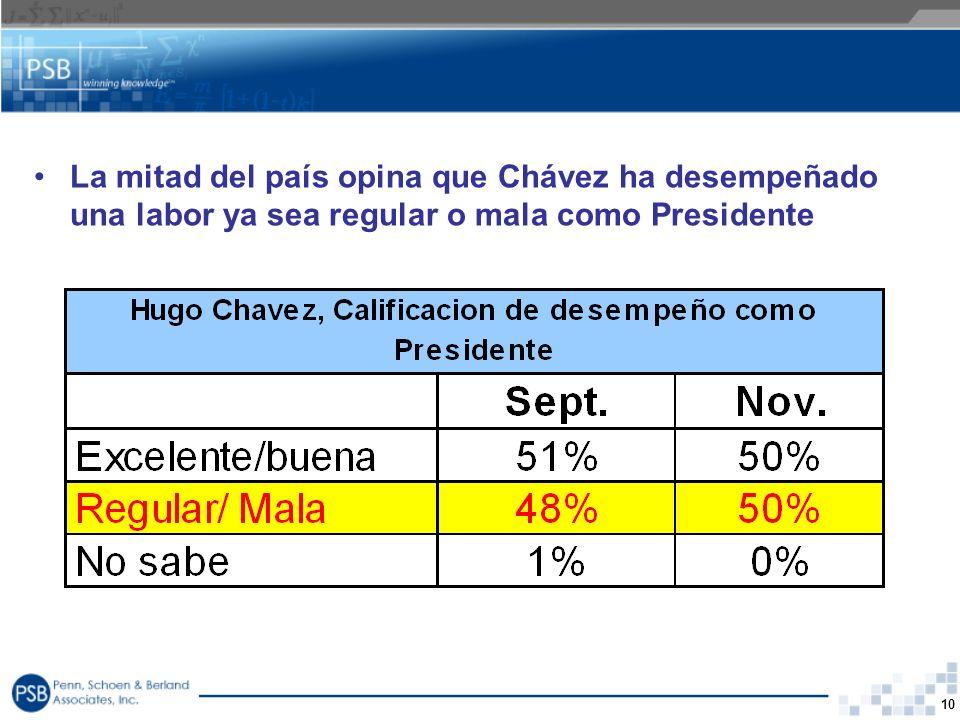 La mitad del país opina que Chávez ha desempeñado una labor ya sea regular o mala como Presidente