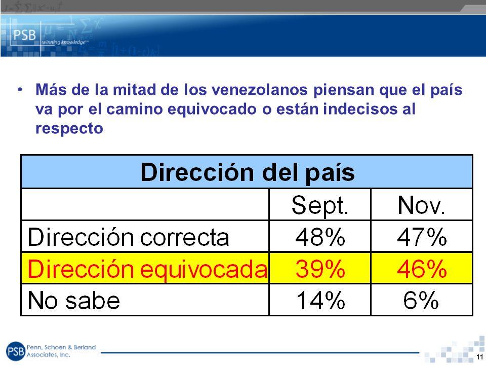 Más de la mitad de los venezolanos piensan que el país va por el camino equivocado o están indecisos al respecto