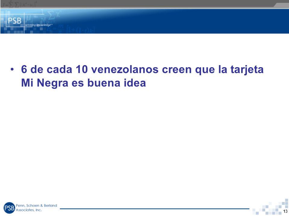 6 de cada 10 venezolanos creen que la tarjeta Mi Negra es buena idea