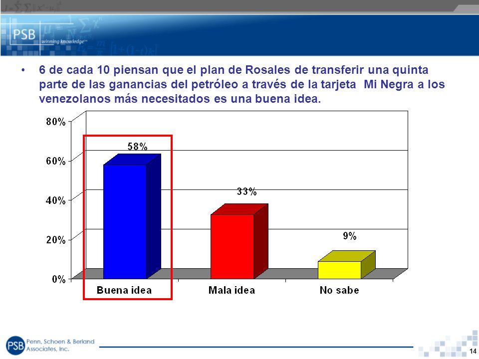 6 de cada 10 piensan que el plan de Rosales de transferir una quinta parte de las ganancias del petróleo a través de la tarjeta Mi Negra a los venezolanos más necesitados es una buena idea.