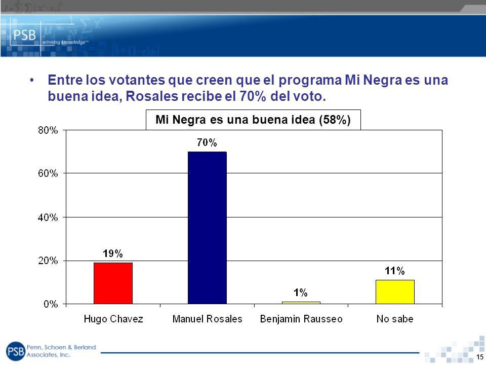 Mi Negra es una buena idea (58%)