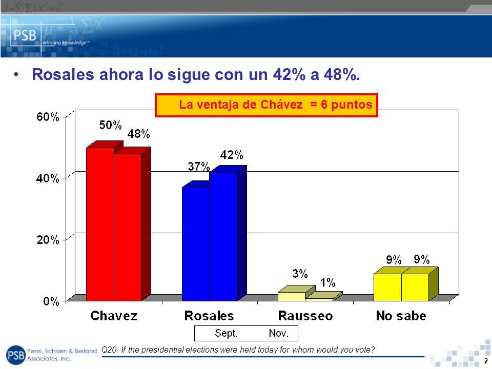 Rosales ahora lo sigue con un 42% a 48%.