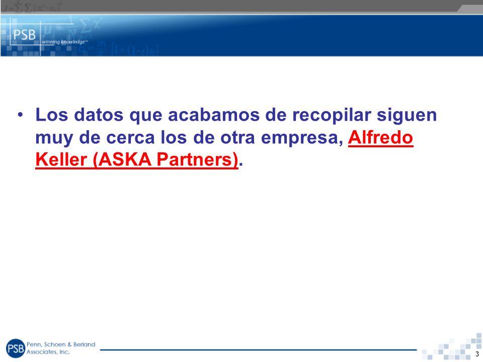 Los datos que acabamos de recopilar siguen muy de cerca los de otra empresa, Alfredo Keller (ASKA Partners).