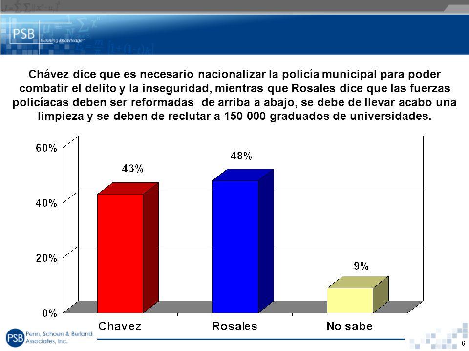 Chávez dice que es necesario nacionalizar la policía municipal para poder combatir el delito y la inseguridad, mientras que Rosales dice que las fuerzas policíacas deben ser reformadas de arriba a abajo, se debe de llevar acabo una limpieza y se deben de reclutar a 150 000 graduados de universidades.