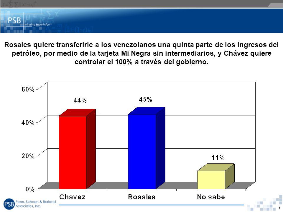 Rosales quiere transferirle a los venezolanos una quinta parte de los ingresos del petróleo, por medio de la tarjeta Mi Negra sin intermediarios, y Chávez quiere controlar el 100% a través del gobierno.