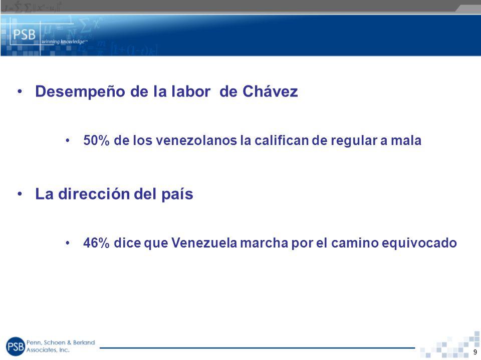 Desempeño de la labor de Chávez