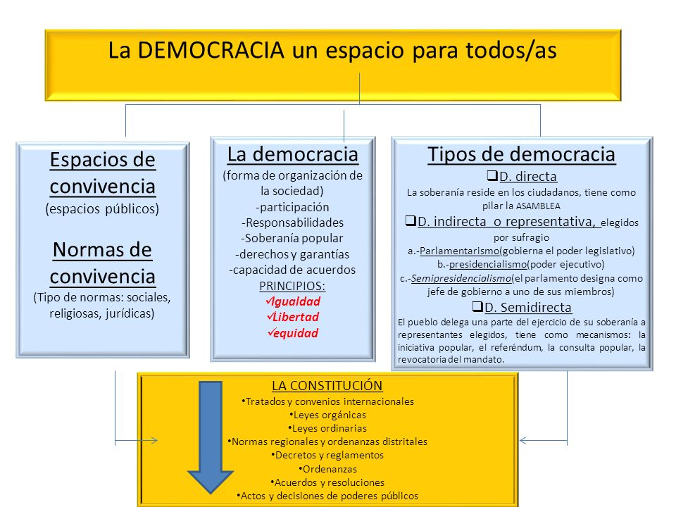La DEMOCRACIA un espacio para todos/as