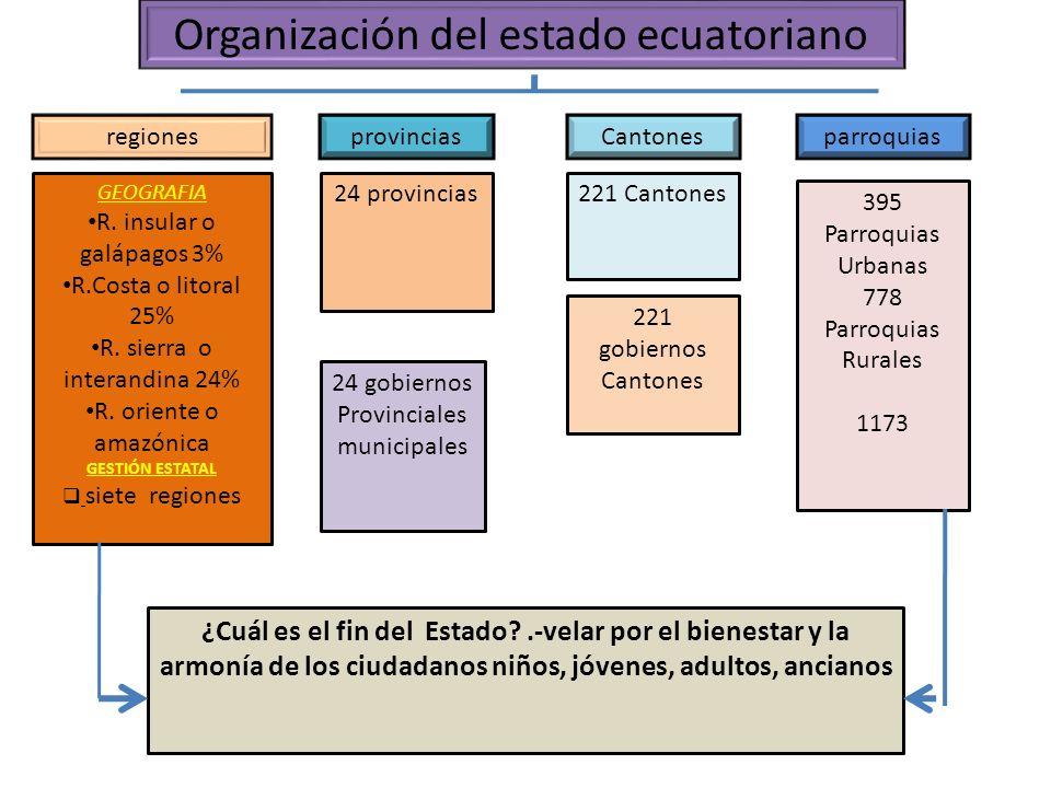 Organización del estado ecuatoriano