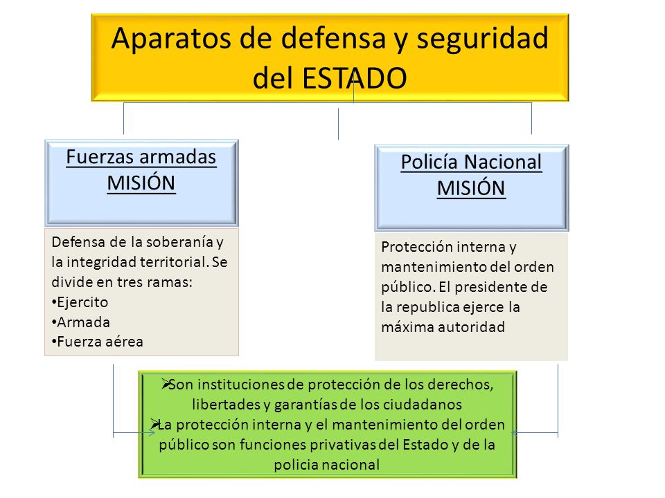 Aparatos de defensa y seguridad del ESTADO