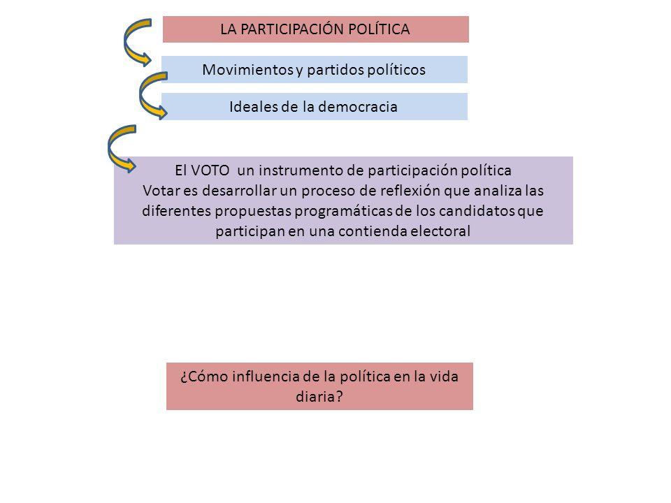 LA PARTICIPACIÓN POLÍTICA