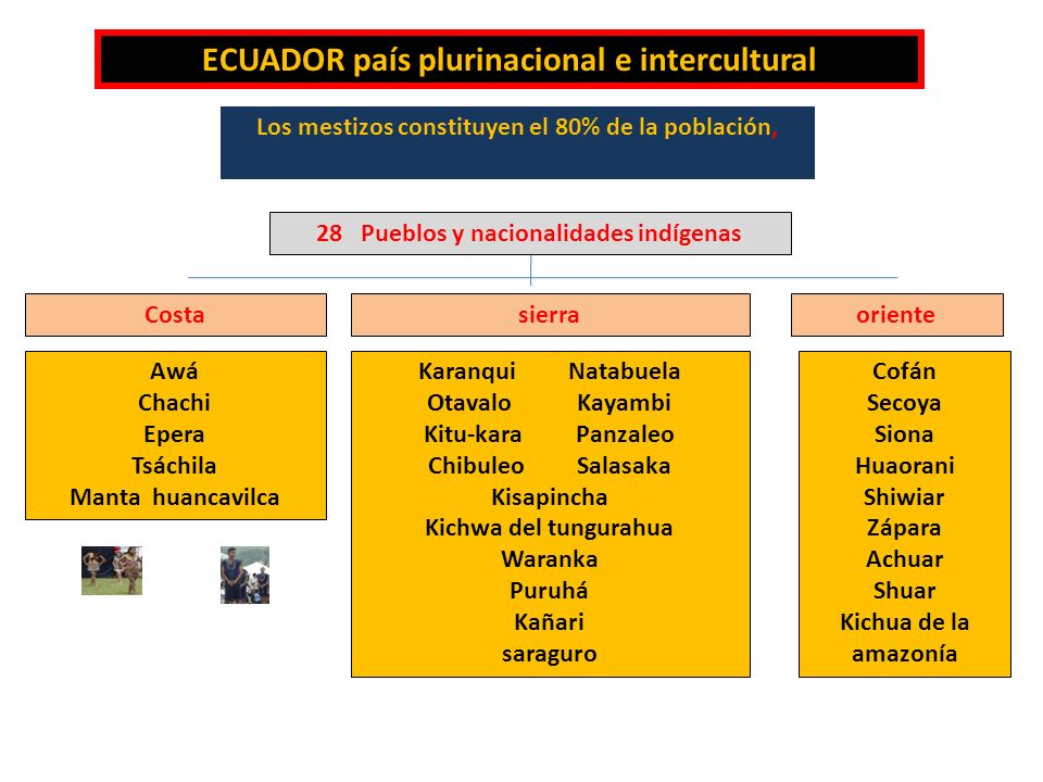 ECUADOR país plurinacional e intercultural