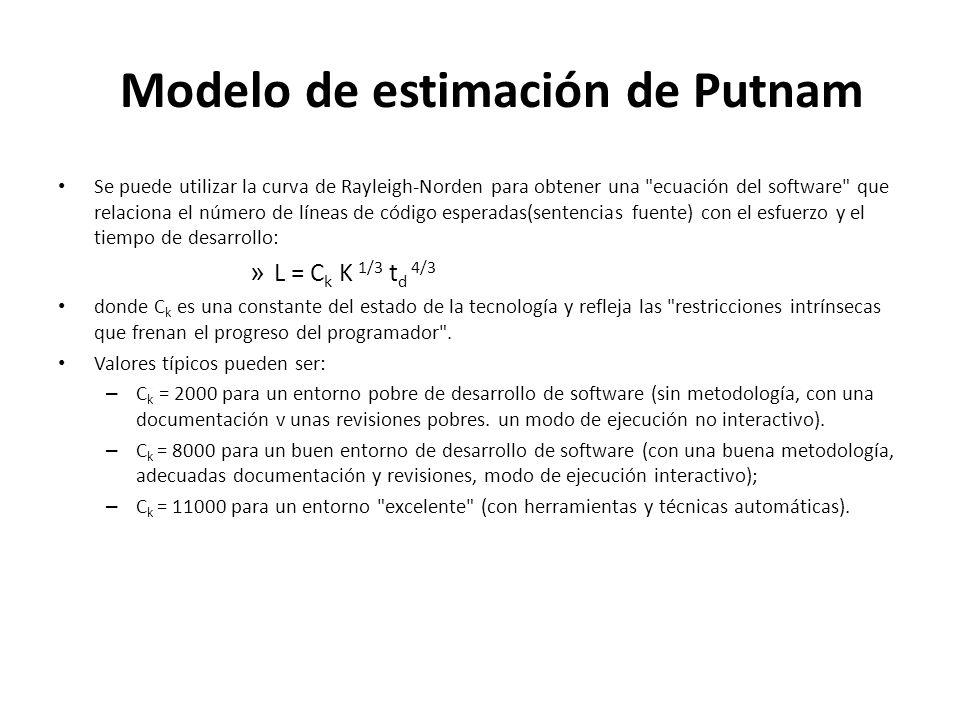 Modelo de estimación de Putnam