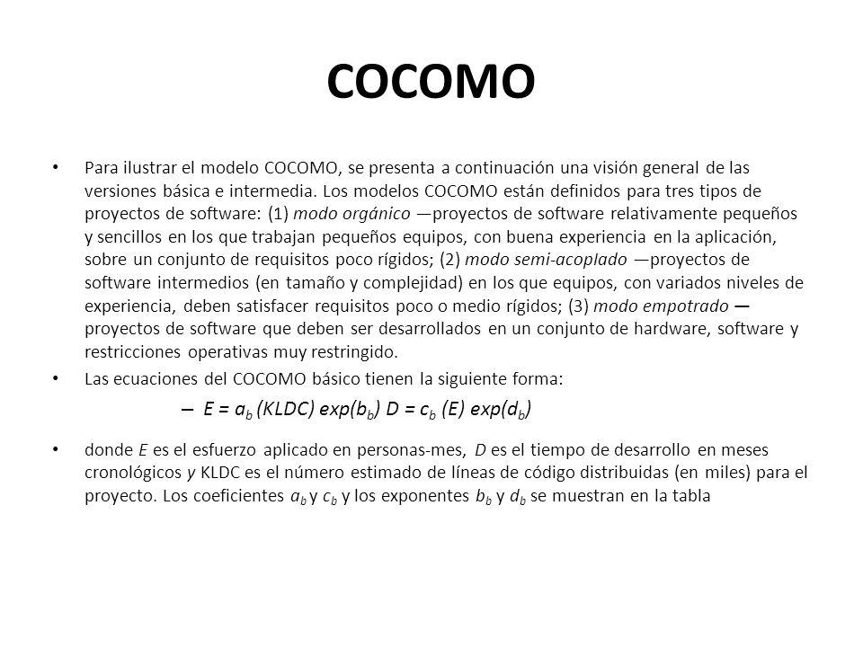 COCOMO E = ab (KLDC) exp(bb) D = cb (E) exp(db)