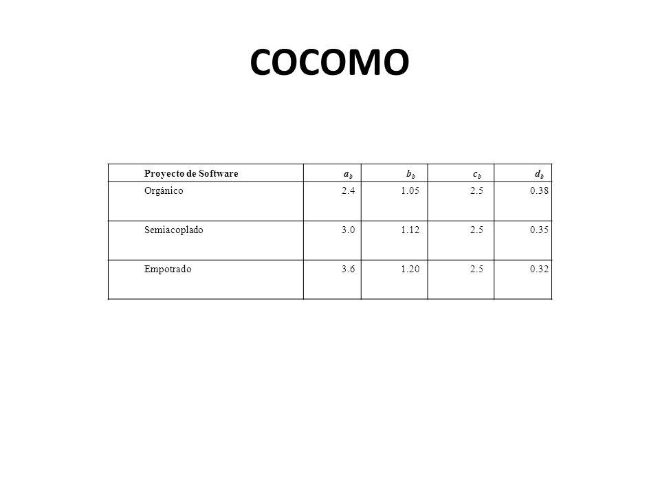 COCOMO Proyecto de Software ab bb cb db Orgánico 2.4 1.05 2.5 0.38