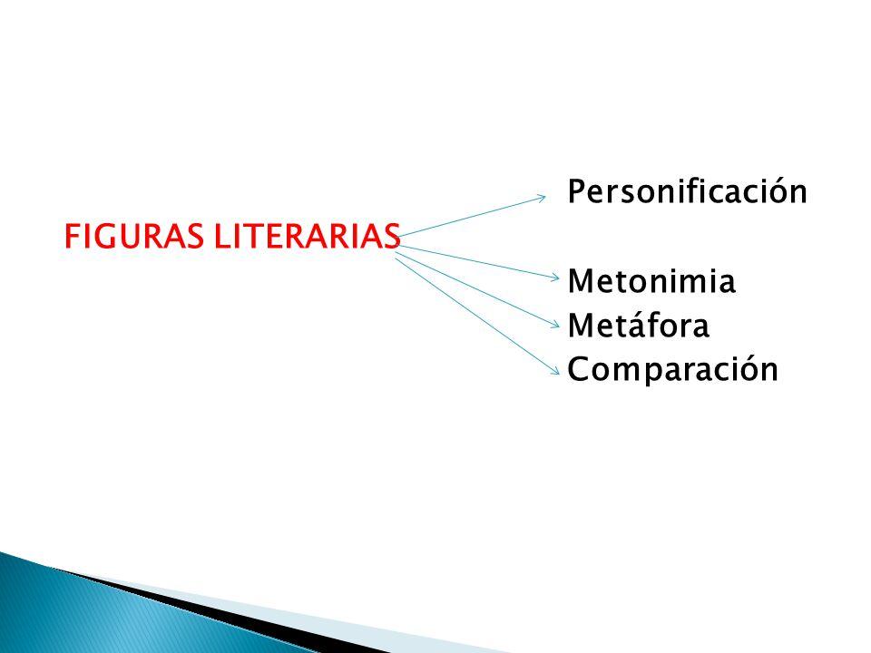 Personificación FIGURAS LITERARIAS Metonimia Metáfora Comparación