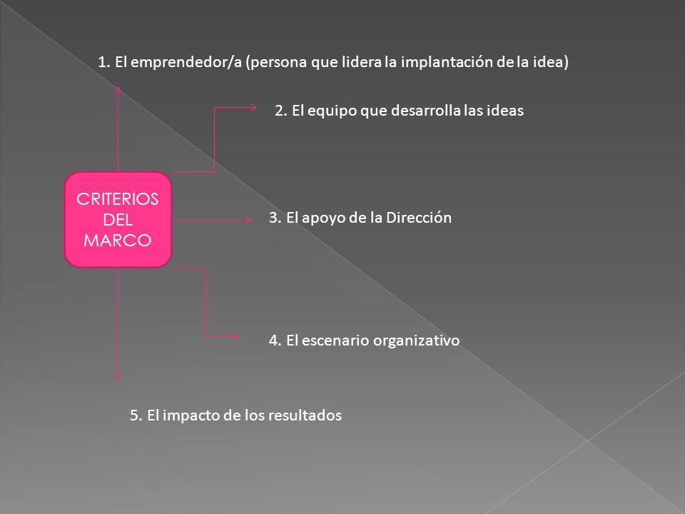 1. El emprendedor/a (persona que lidera la implantación de la idea)