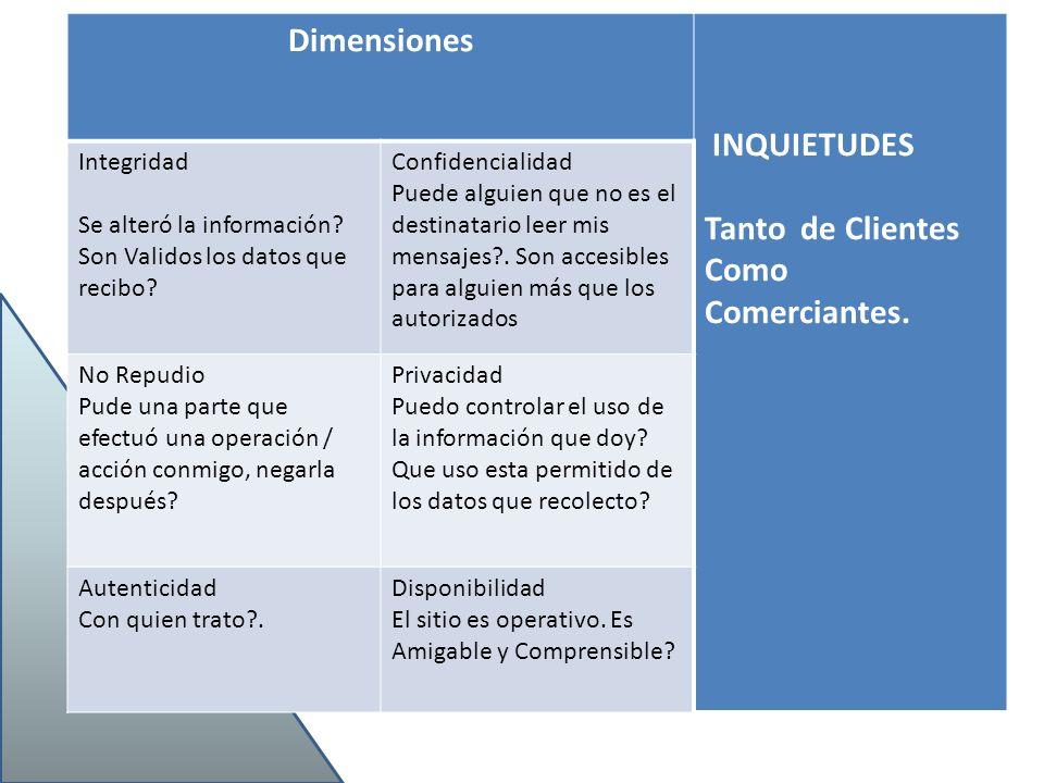 Dimensiones INQUIETUDES Tanto de Clientes Como Comerciantes.