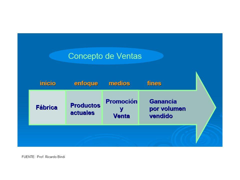 FUENTE: Prof. Ricardo Bindi